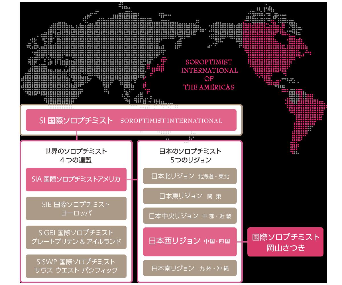 国際ソロプチミストの組織図